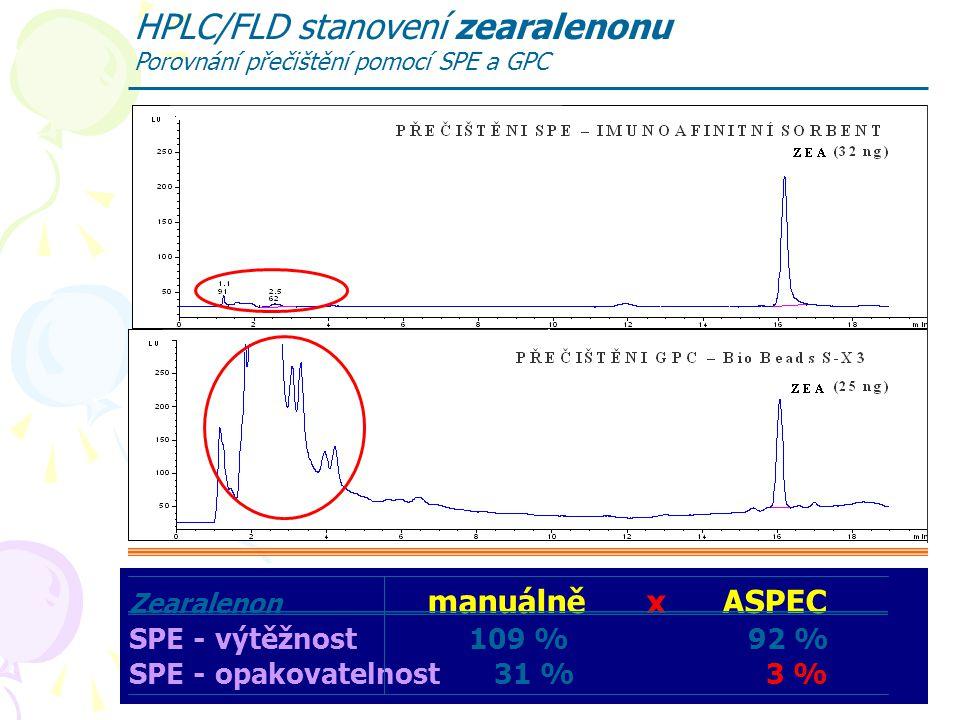 HPLC/FLD stanovení zearalenonu