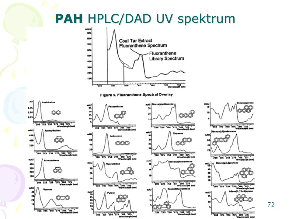 PAH HPLC/DAD UV spektrum