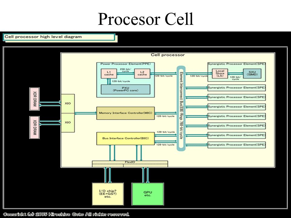 Procesor Cell