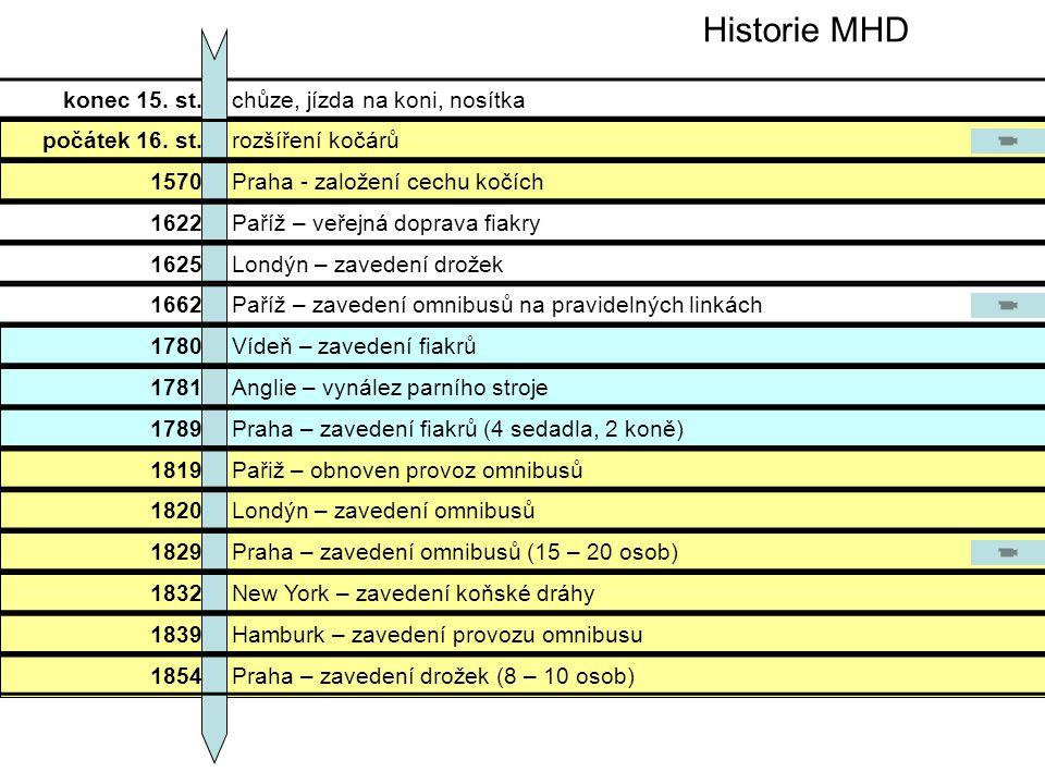 Historie MHD konec 15. st. chůze, jízda na koni, nosítka