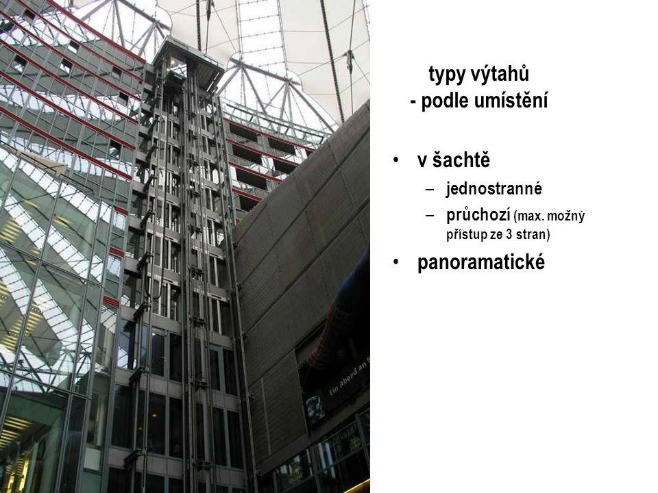 typy výtahů - podle umístění