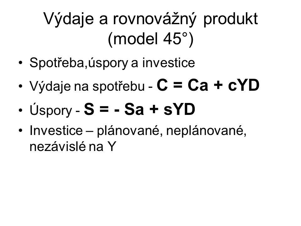 Výdaje a rovnovážný produkt (model 45°)