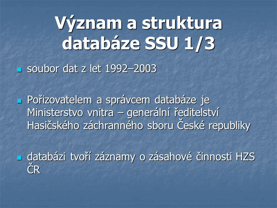 Význam a struktura databáze SSU 1/3