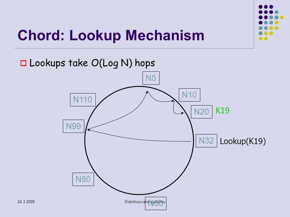 Chord: Lookup Mechanism