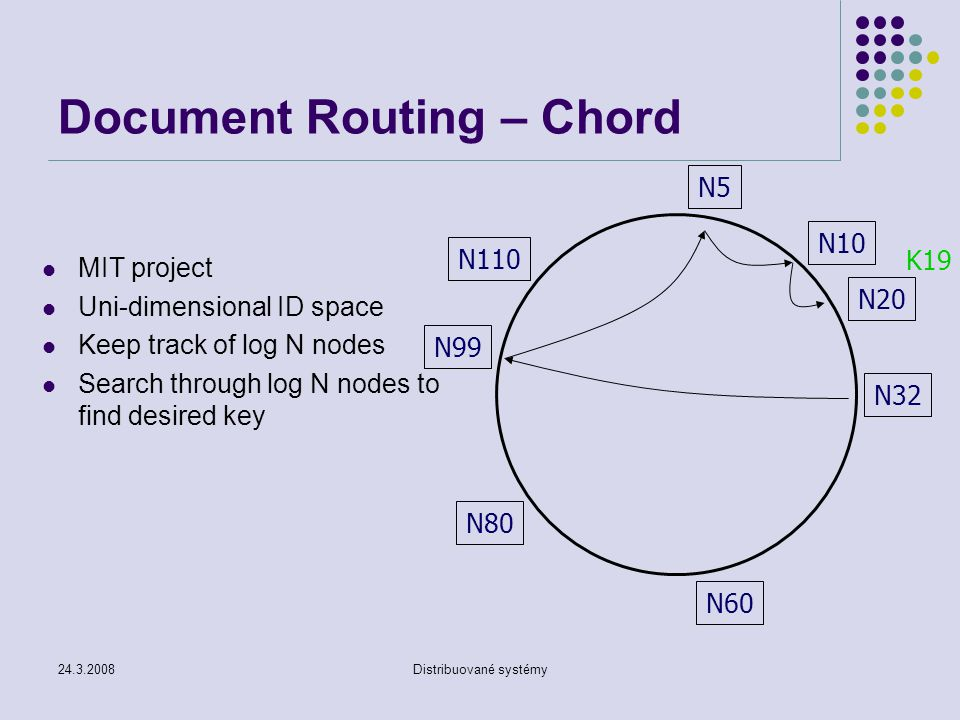 Document Routing – Chord
