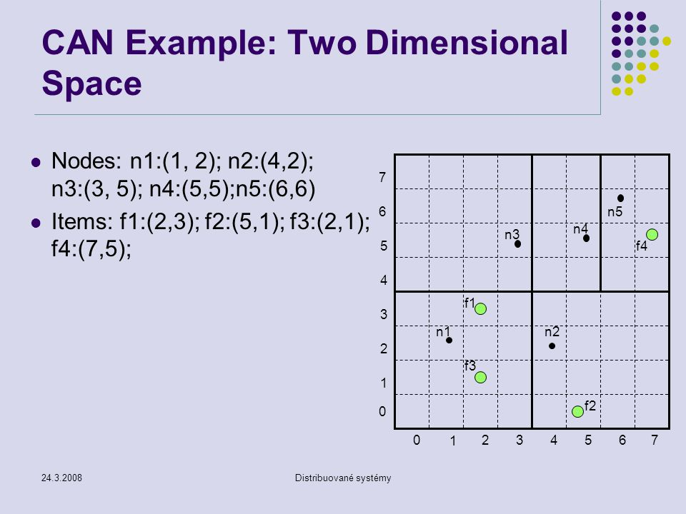 CAN Example: Two Dimensional Space