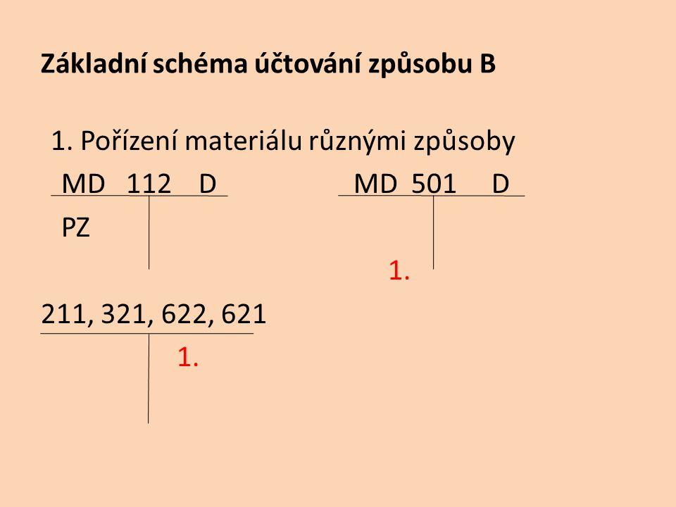 Základní schéma účtování způsobu B
