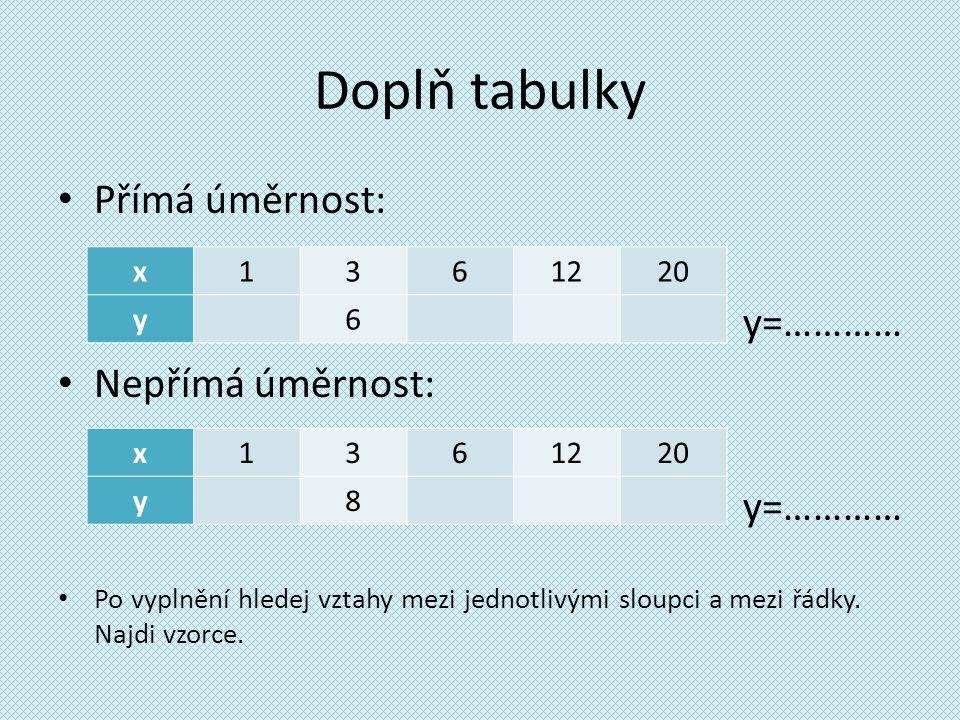 Doplň tabulky Přímá úměrnost: y=………… Nepřímá úměrnost: x 1 3 6 12 20 y