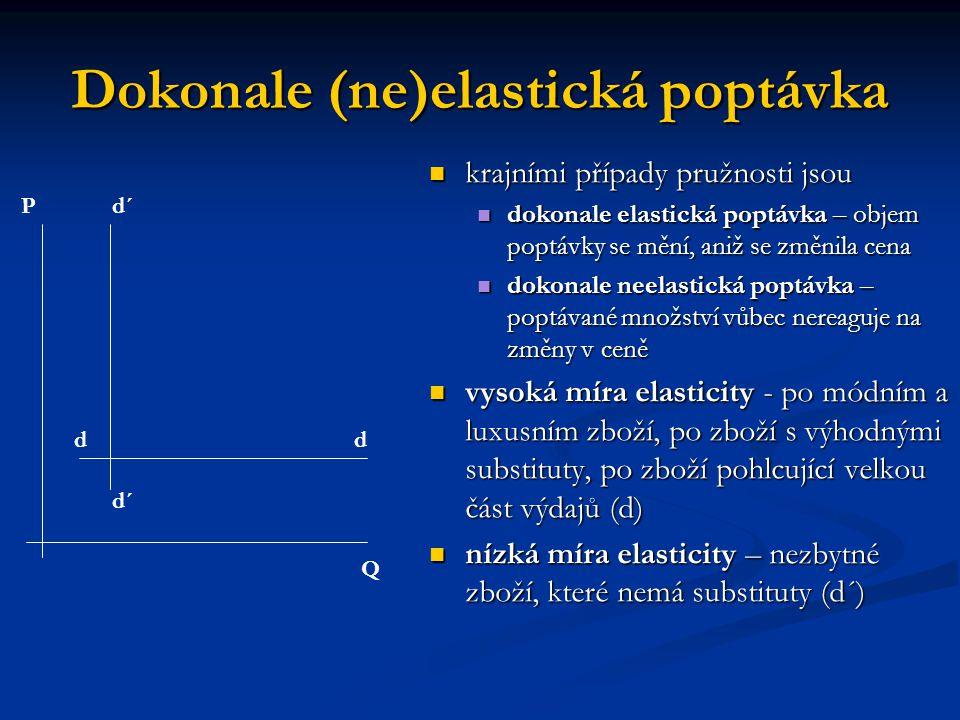 Dokonale (ne)elastická poptávka