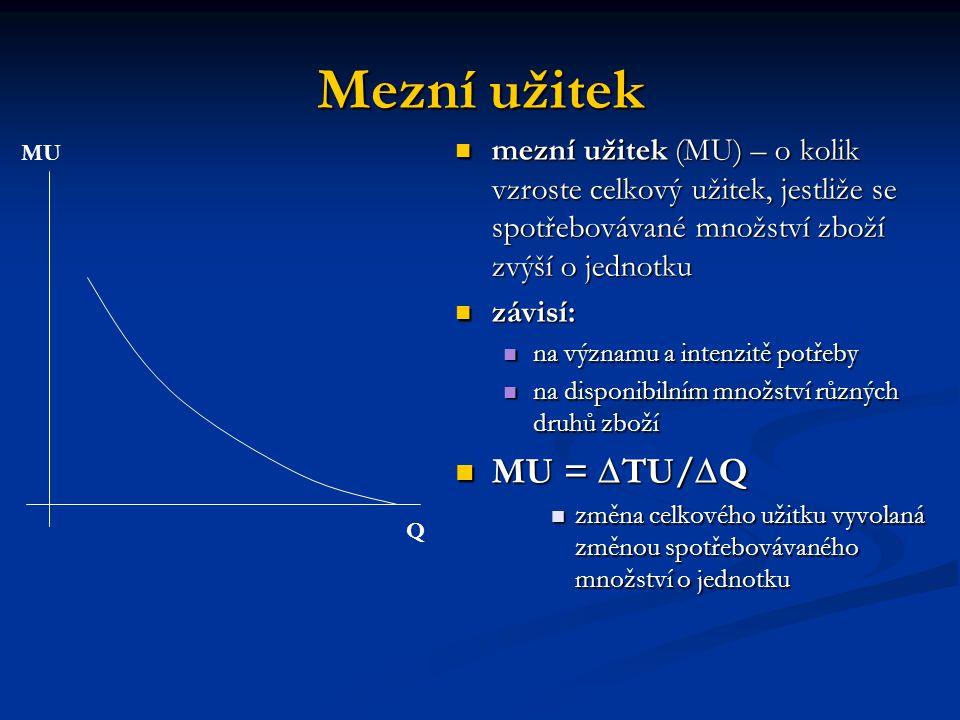 Mezní užitek MU = TU/Q