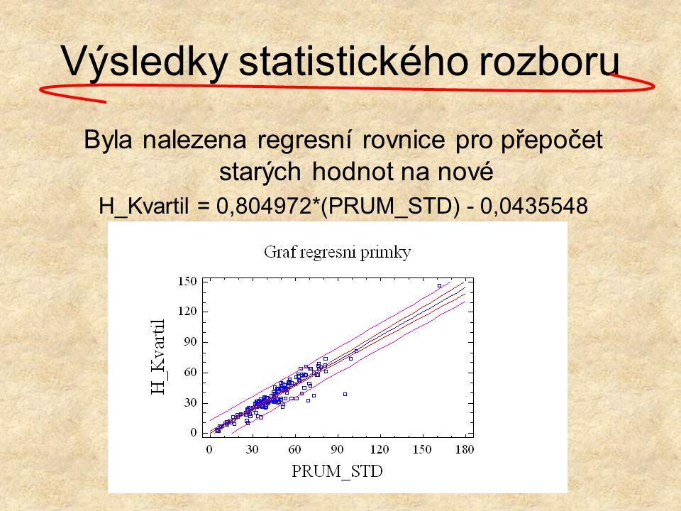 Výsledky statistického rozboru