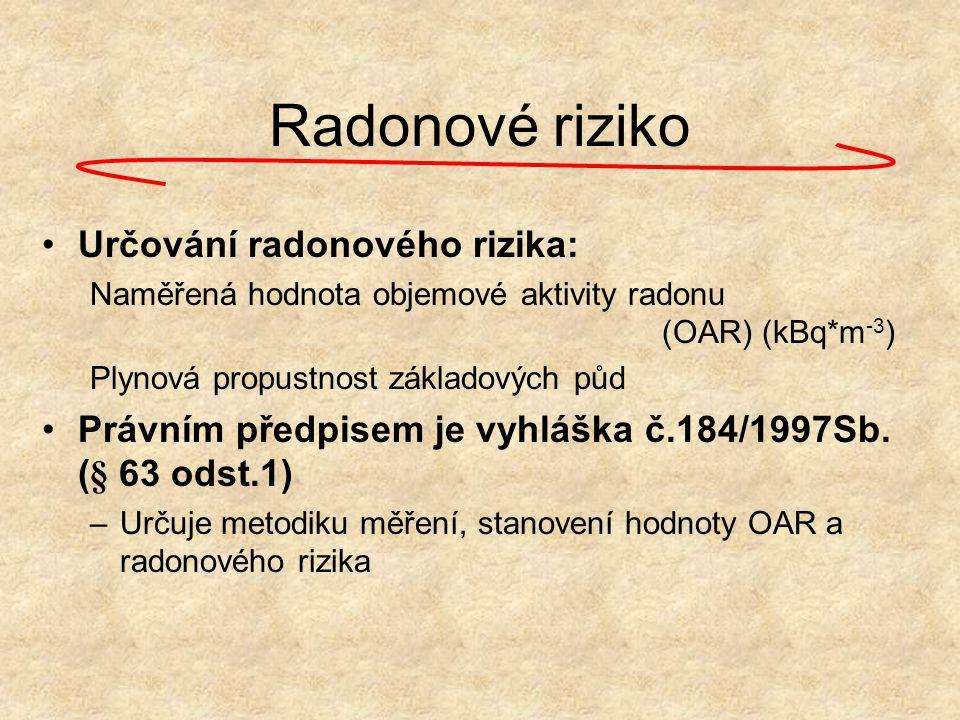 Radonové riziko Určování radonového rizika: