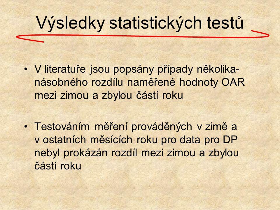 Výsledky statistických testů