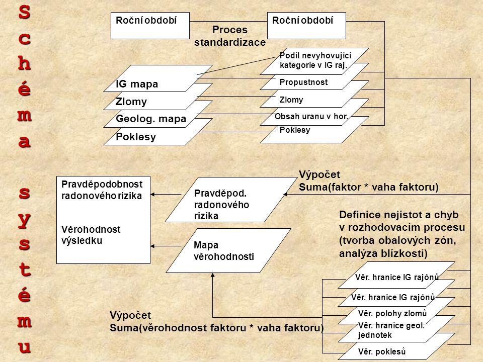 Schéma systému Proces standardizace IG mapa Zlomy Geolog. mapa Poklesy