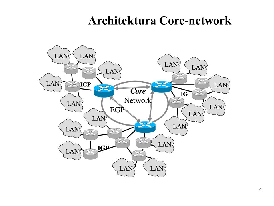 Architektura Core-network