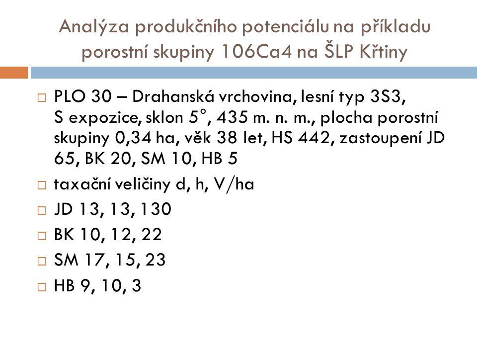 Analýza produkčního potenciálu na příkladu porostní skupiny 106Ca4 na ŠLP Křtiny