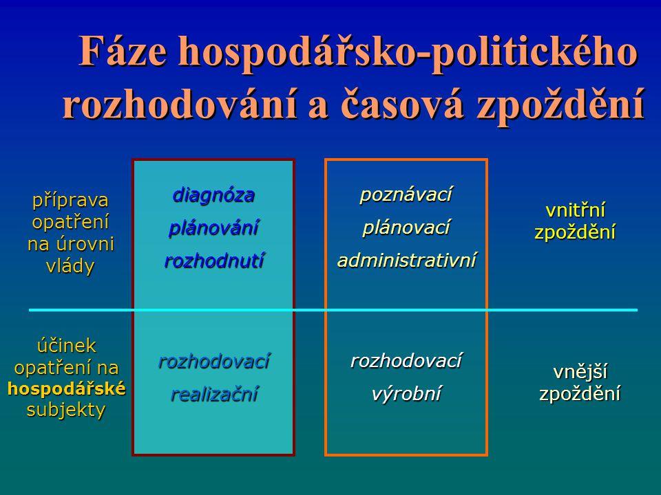 Fáze hospodářsko-politického rozhodování a časová zpoždění