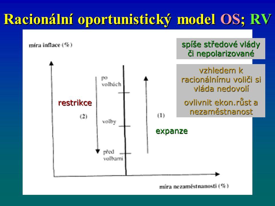 Racionální oportunistický model OS; RV