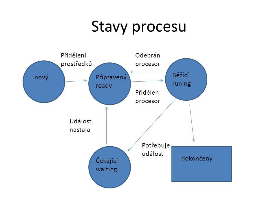 Stavy procesu Přidělení prostředků Odebrán procesor Běžící runing nový