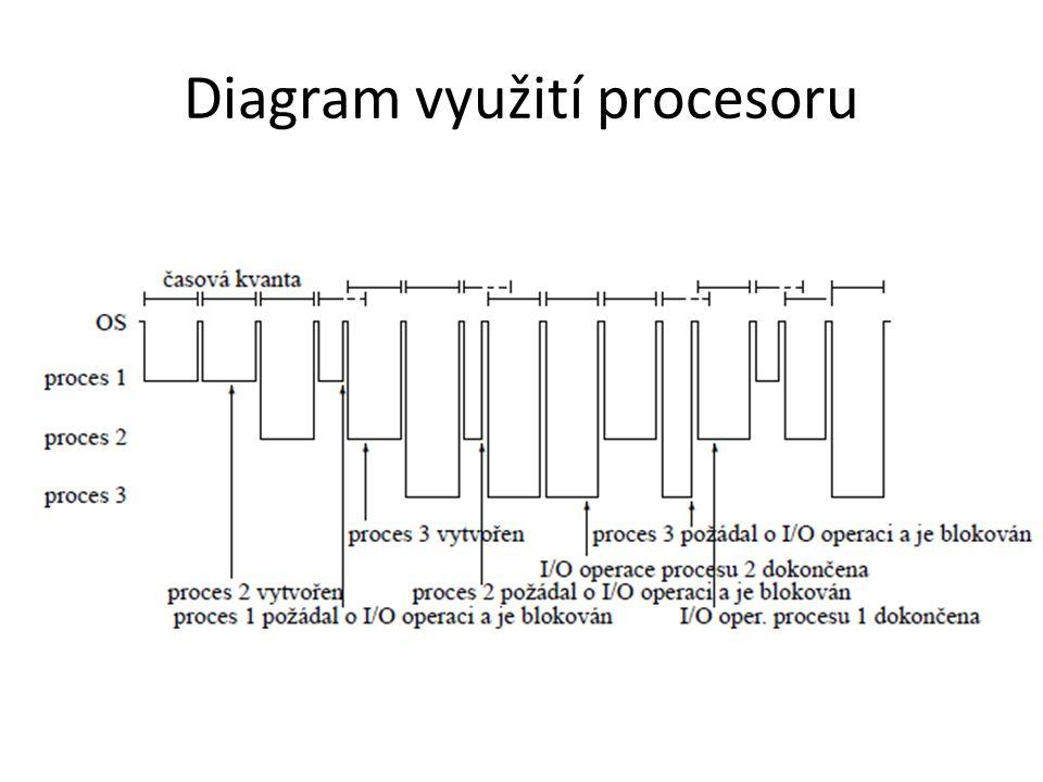Diagram využití procesoru