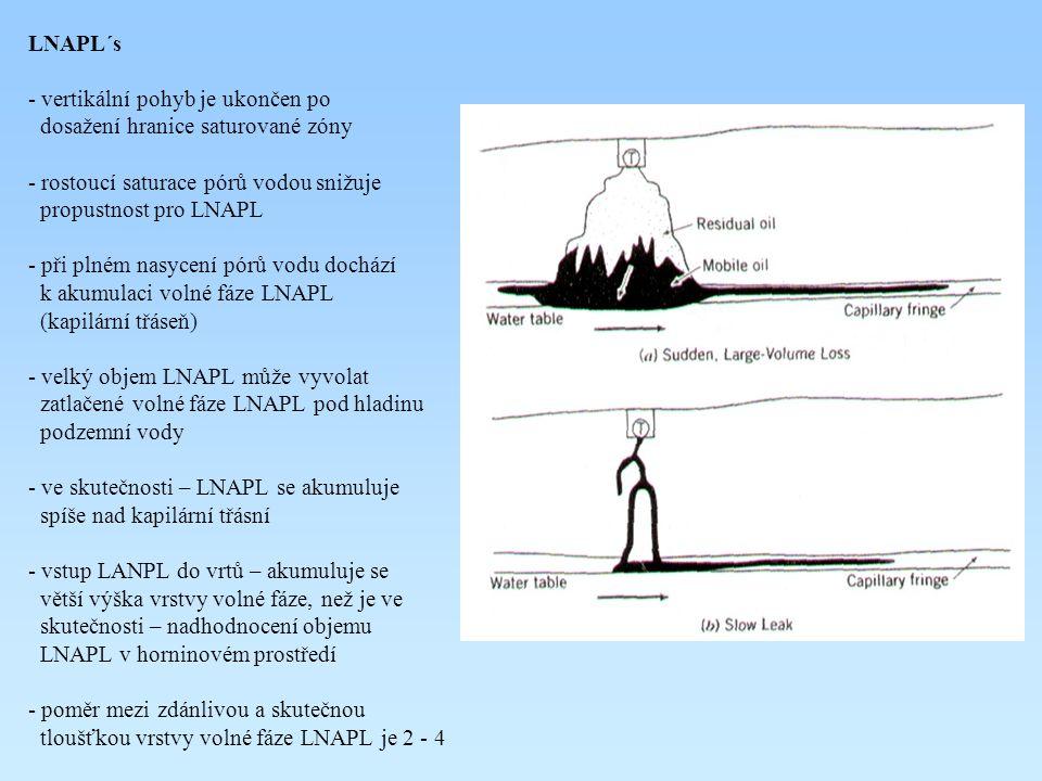 LNAPL´s vertikální pohyb je ukončen po. dosažení hranice saturované zóny. rostoucí saturace pórů vodou snižuje.