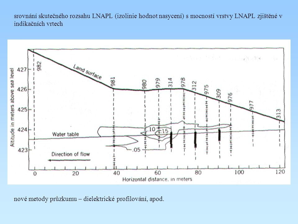 srovnání skutečného rozsahu LNAPL (izolinie hodnot nasycení) s mocností vrstvy LNAPL zjištěné v indikačních vrtech