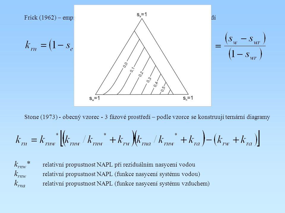 krnw* relativní propustnost NAPL při reziduálním nasycení vodou