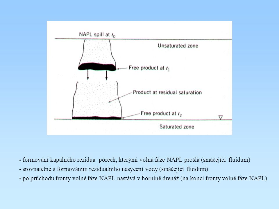 formování kapalného rezidua pórech, kterými volná fáze NAPL prošla (smáčející fluidum)