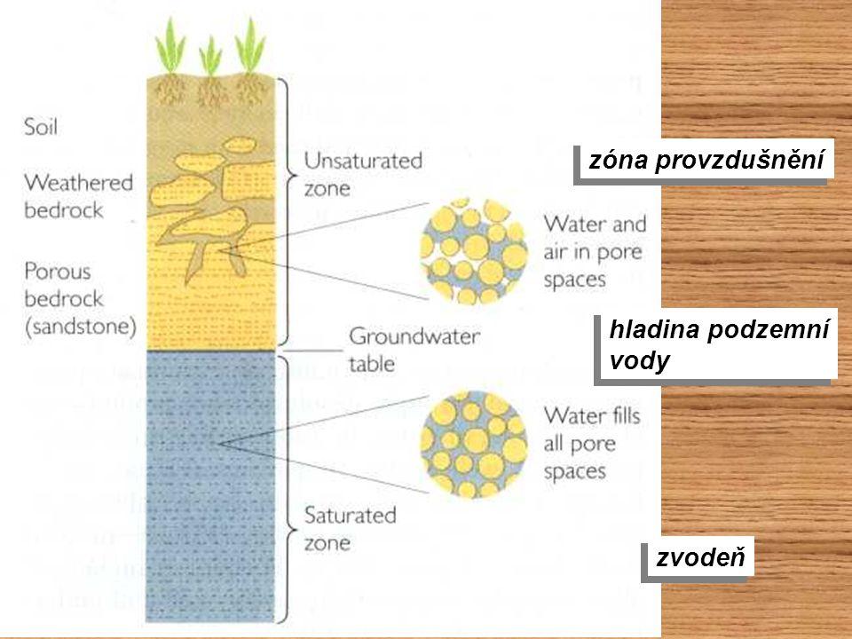 zóna provzdušnění hladina podzemní vody zvodeň