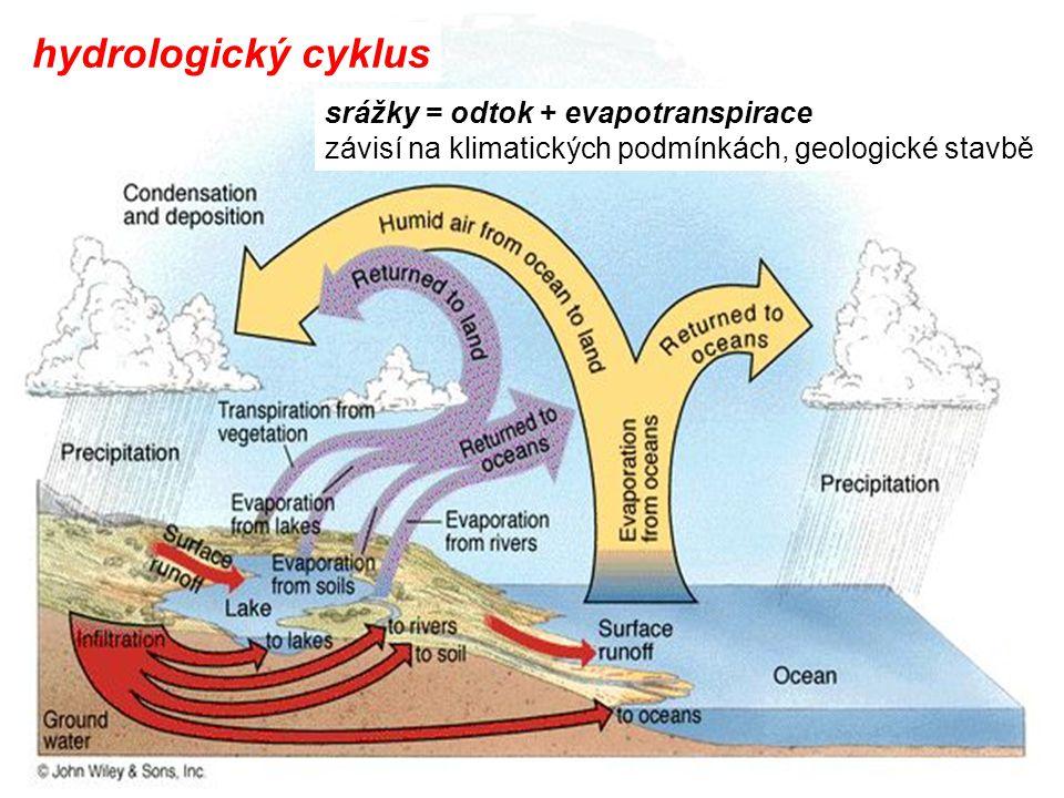 hydrologický cyklus srážky = odtok + evapotranspirace