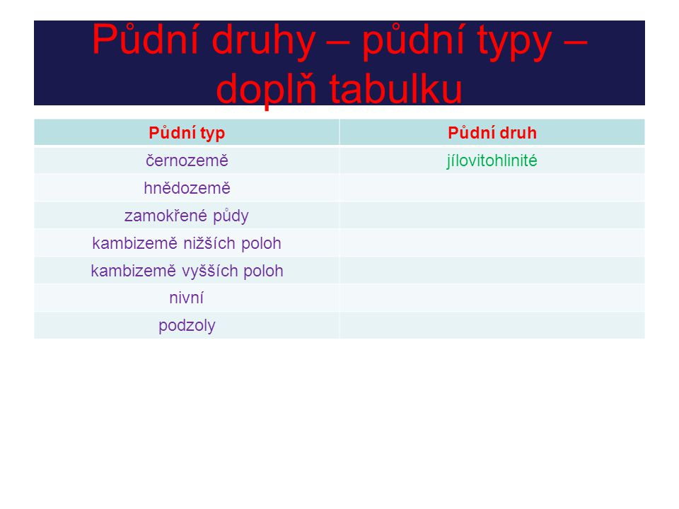Půdní druhy – půdní typy – doplň tabulku