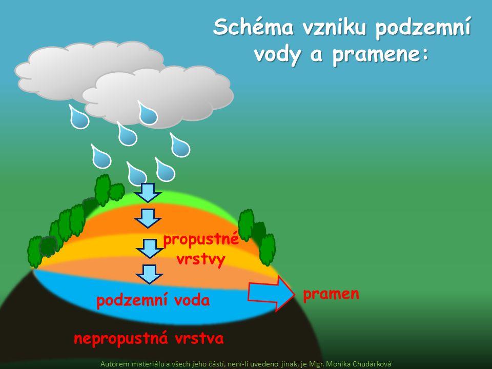 Schéma vzniku podzemní vody a pramene: