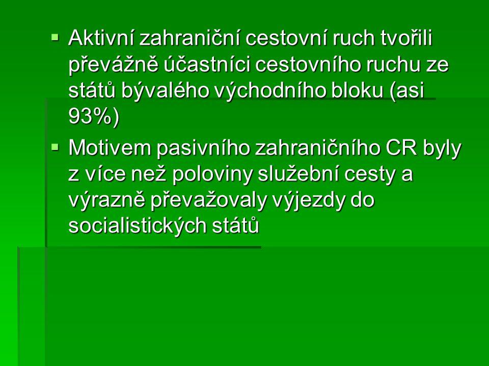 Aktivní zahraniční cestovní ruch tvořili převážně účastníci cestovního ruchu ze států bývalého východního bloku (asi 93%)