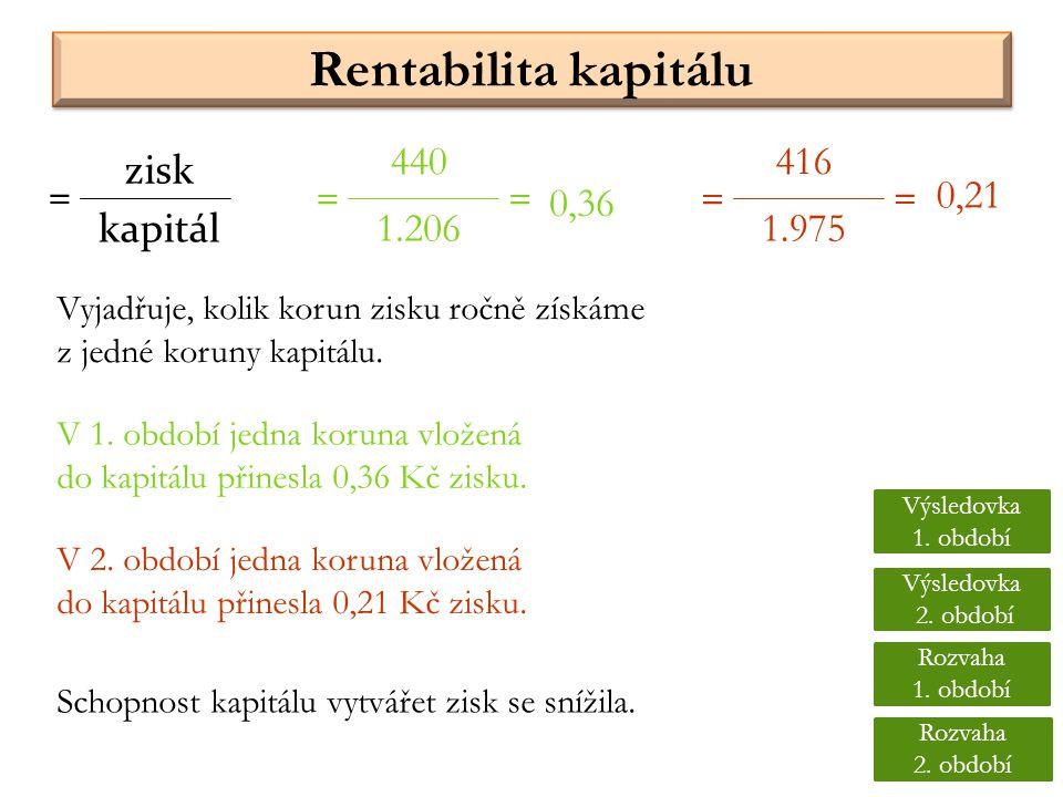 Rentabilita kapitálu 440 416 zisk = = = = = 0,21 0,36 kapitál 1.206