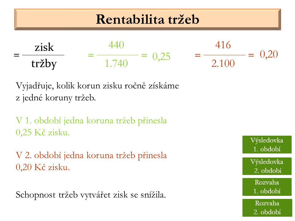 Rentabilita tržeb 440 416 zisk = = = = = 0,20 0,25 tržby 1.740 2.100