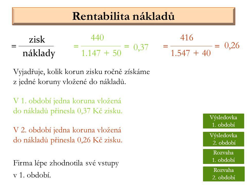 Rentabilita nákladů 440 416 zisk = = = = = 0,26 0,37 náklady