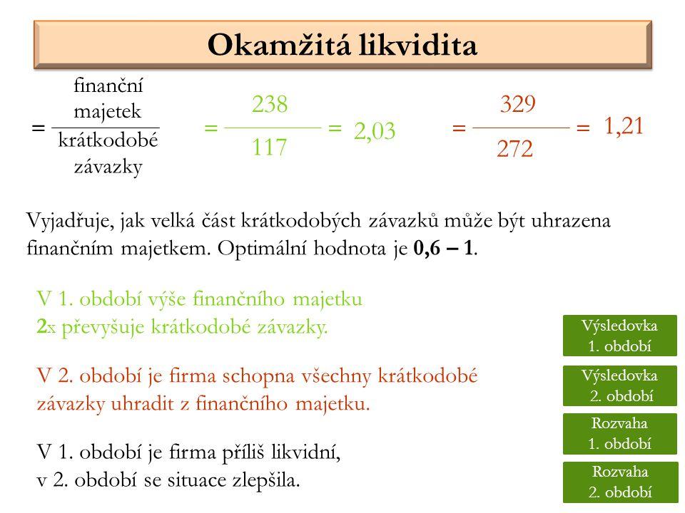 Okamžitá likvidita 238 329 = = = = = 1,21 2,03 117 272 finanční