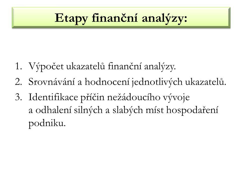 Etapy finanční analýzy:
