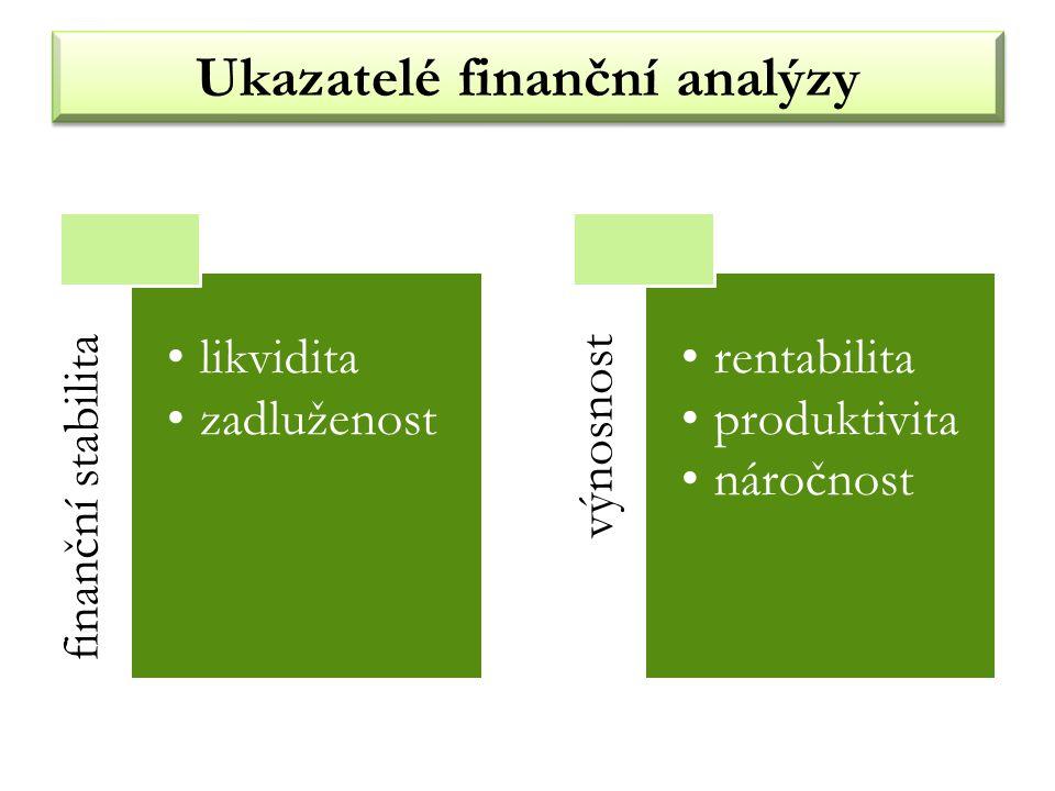 Ukazatelé finanční analýzy