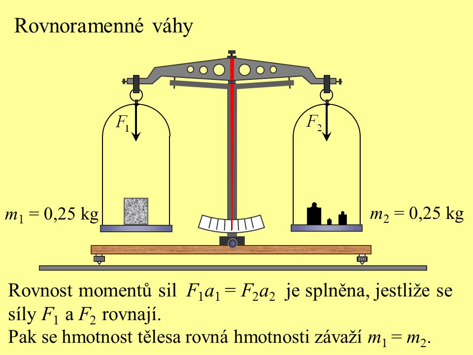 Rovnoramenné váhy m1 = 0,25 kg. m2 = 0,25 kg. Rovnost momentů sil F1a1 = F2a2 je splněna, jestliže se.