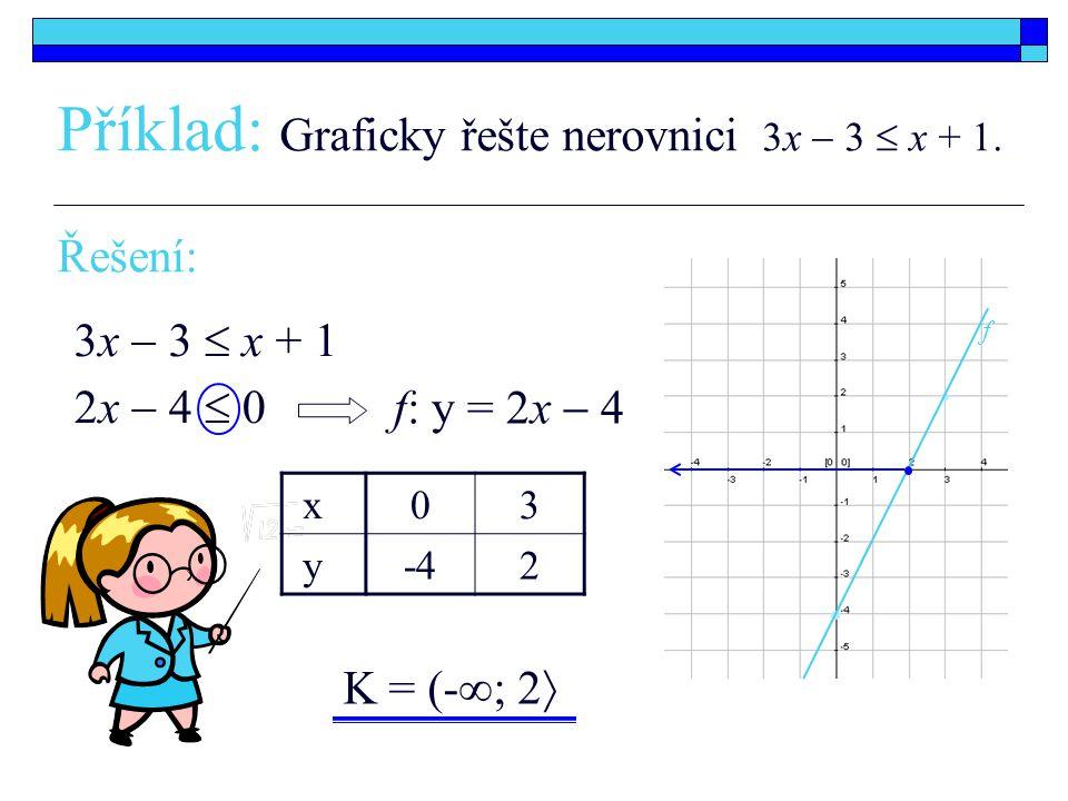 Příklad: Graficky řešte nerovnici 3x  3  x + 1.