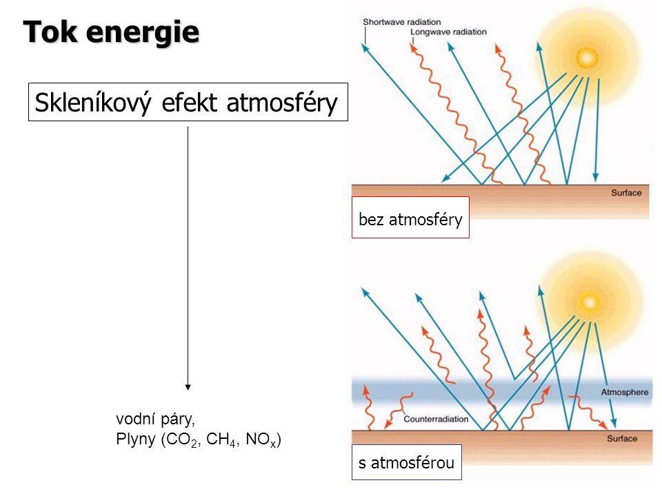 Tok energie Skleníkový efekt atmosféry bez atmosféry vodní páry,