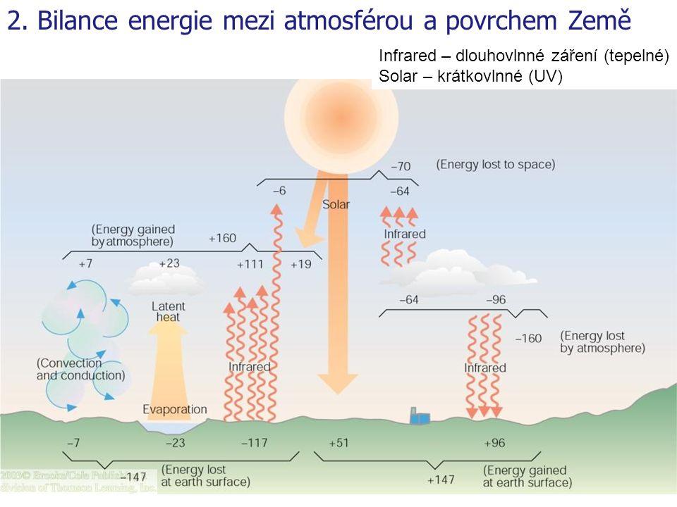 2. Bilance energie mezi atmosférou a povrchem Země