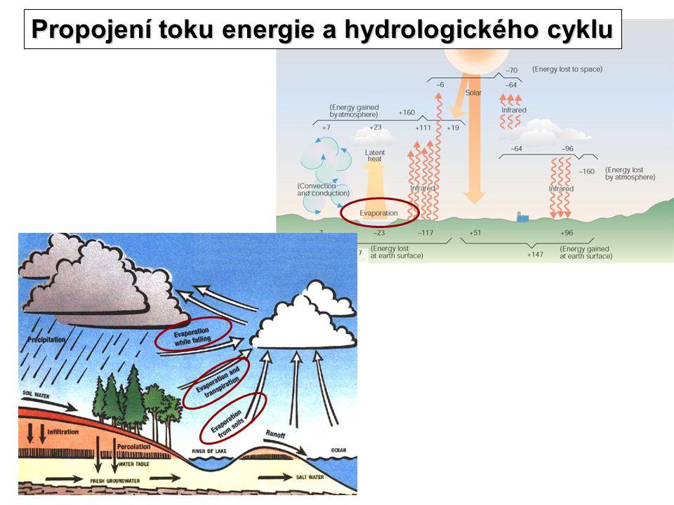 Propojení toku energie a hydrologického cyklu