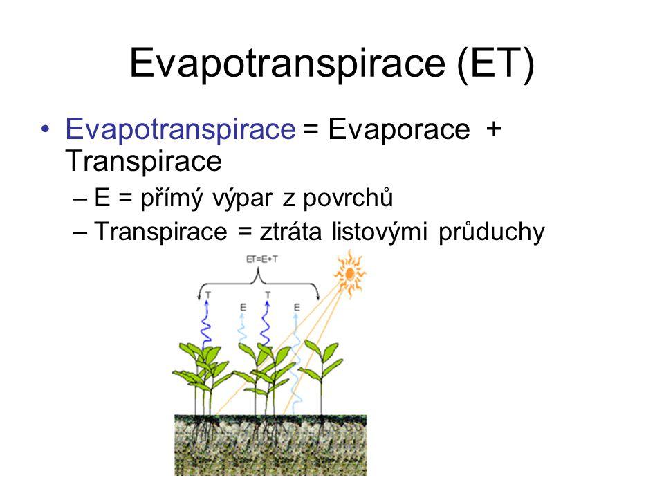 Evapotranspirace (ET)