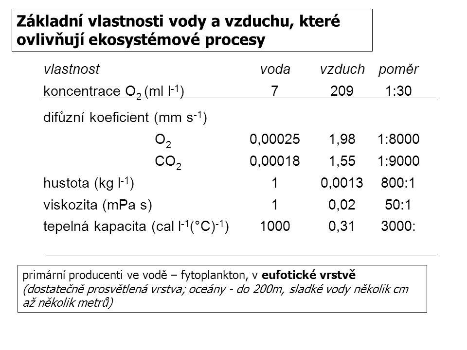 Základní vlastnosti vody a vzduchu, které ovlivňují ekosystémové procesy