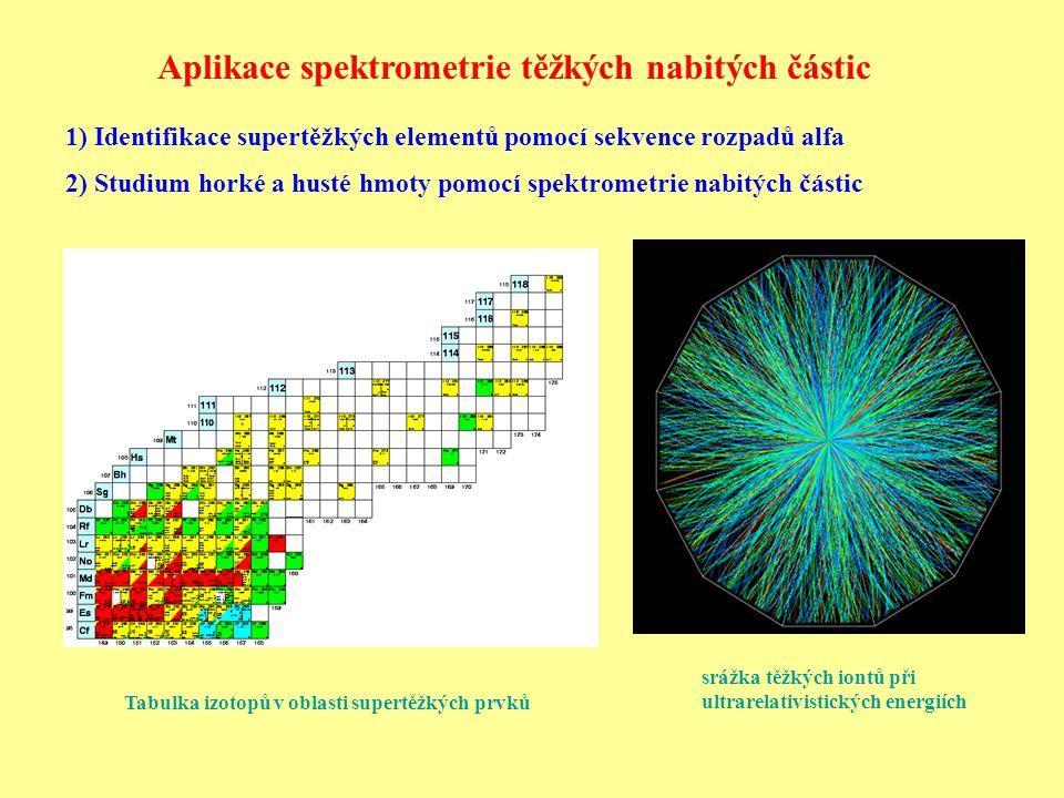 Aplikace spektrometrie těžkých nabitých částic