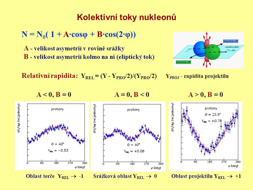 Kolektivní toky nukleonů