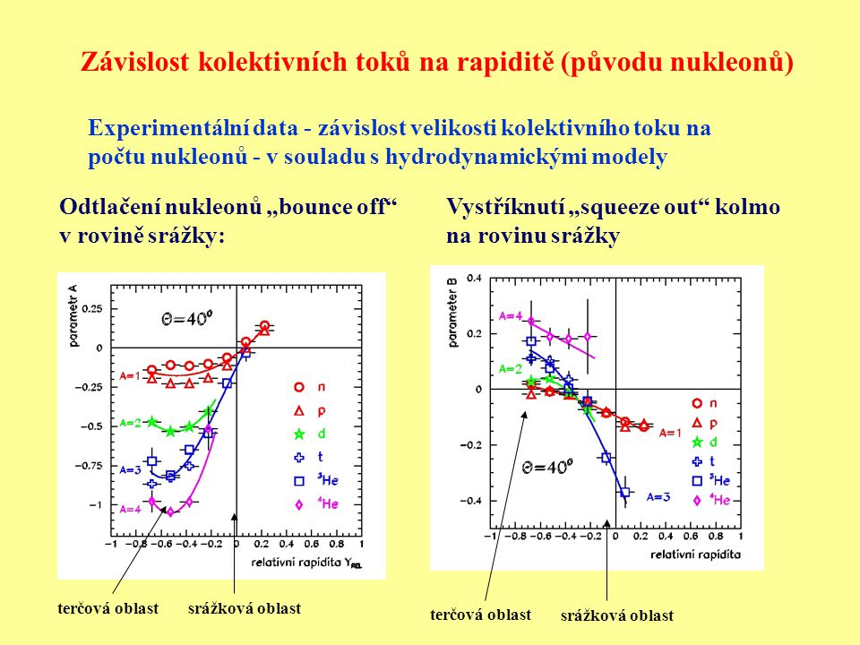 Závislost kolektivních toků na rapiditě (původu nukleonů)