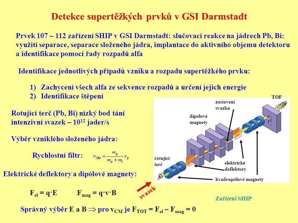 Detekce supertěžkých prvků v GSI Darmstadt